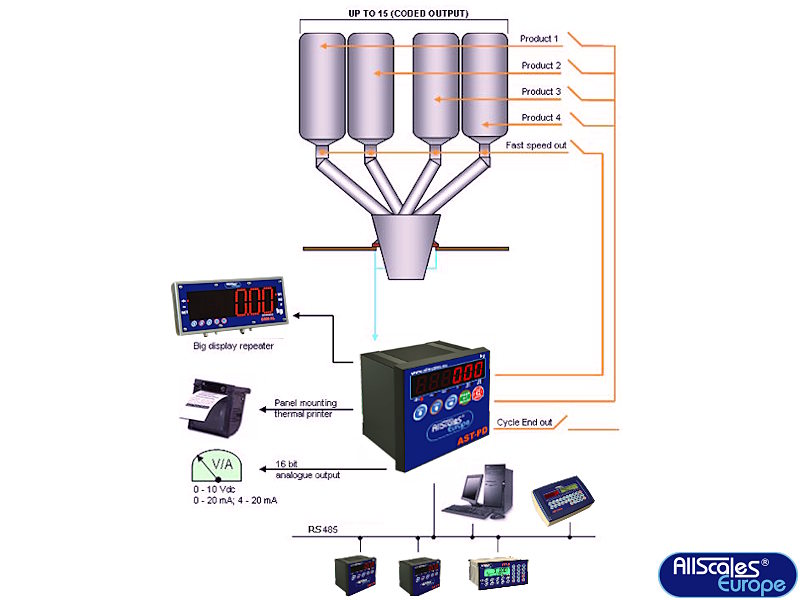 weegindicator_ast-pd-multiproduct
